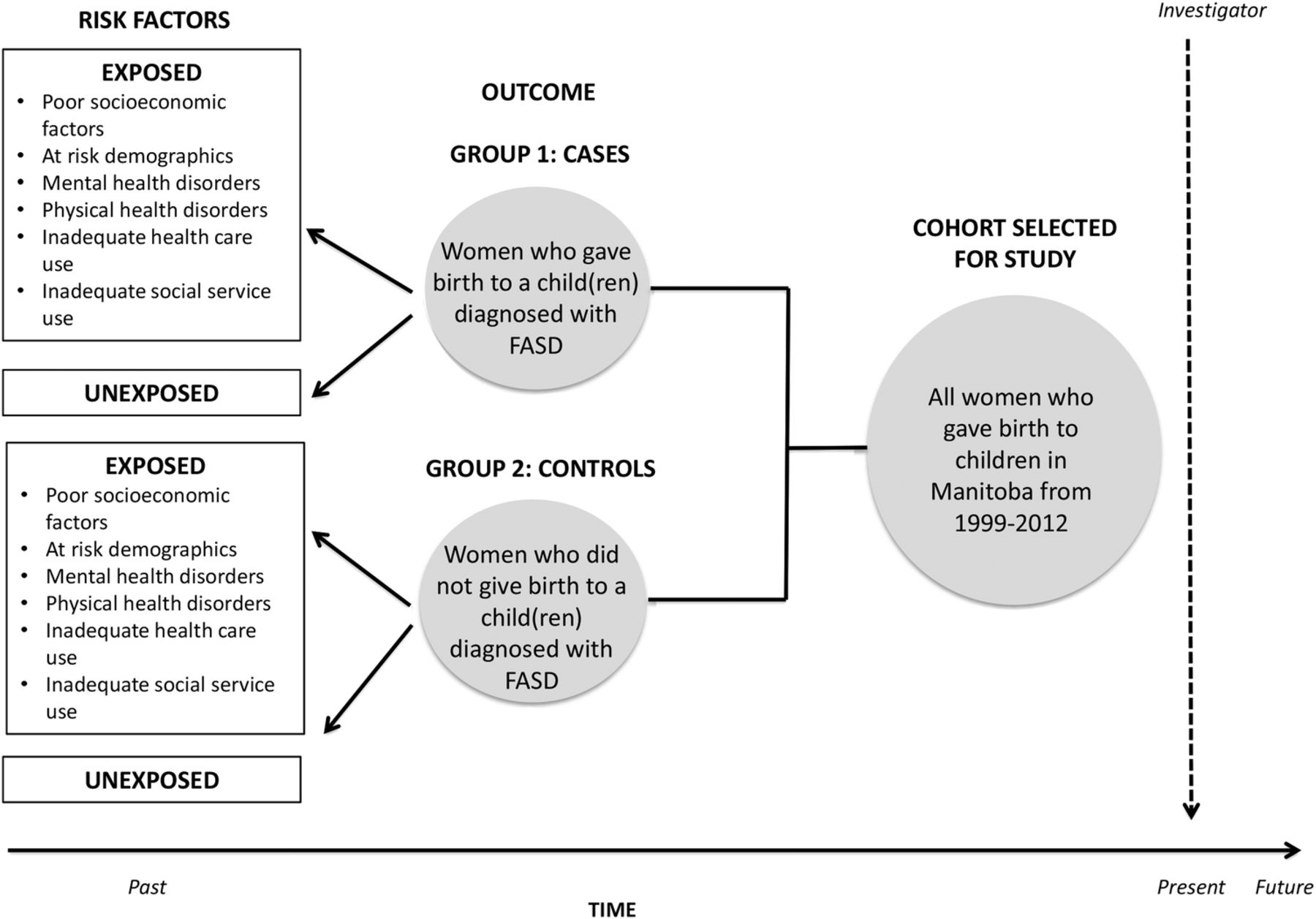 A case-control family history study of autism