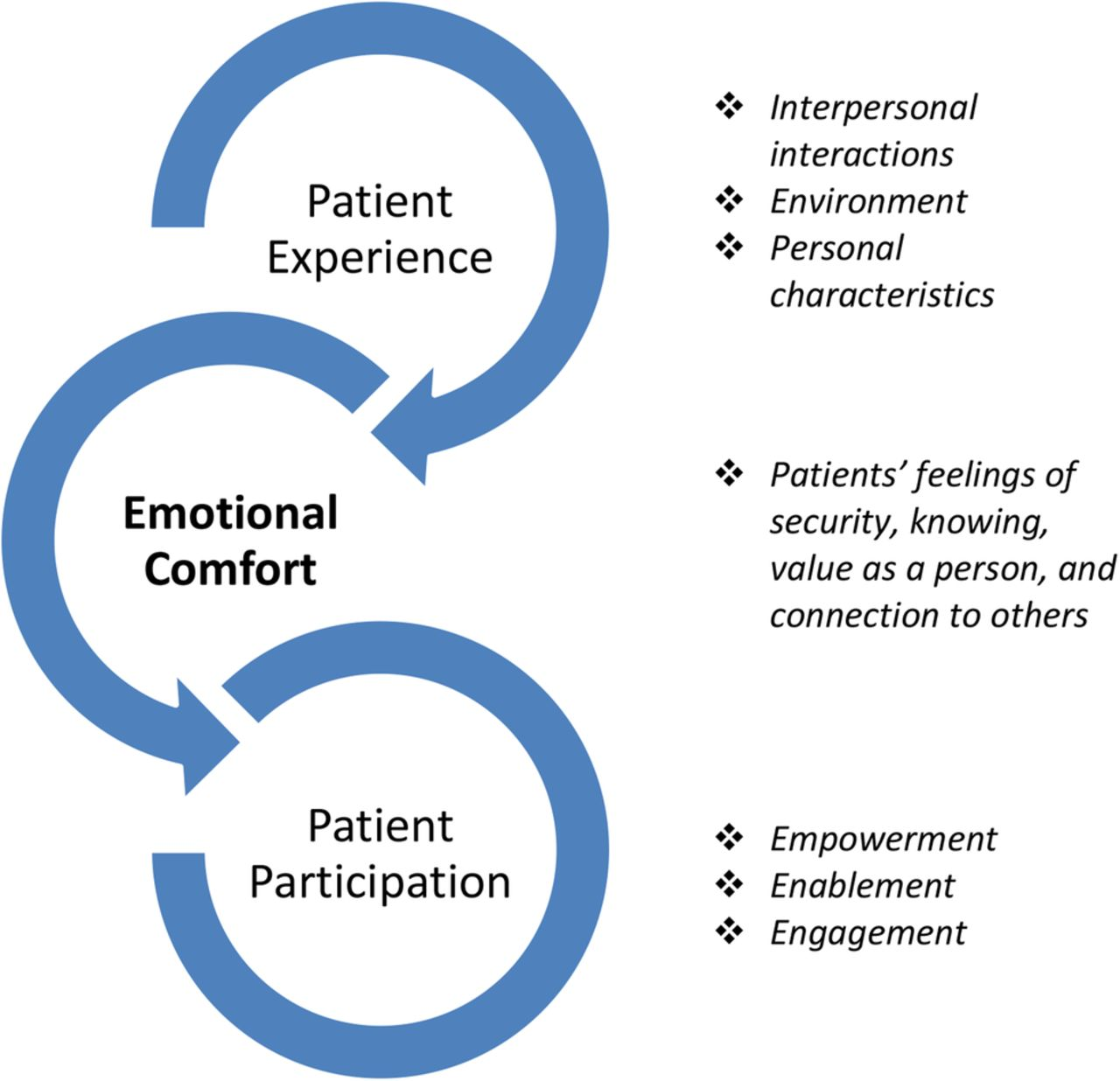 patient evaluation of emotional comfort experienced  peece