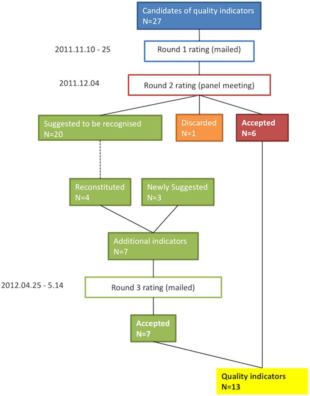 proposal of quality indicators for cardiac rehabilitation