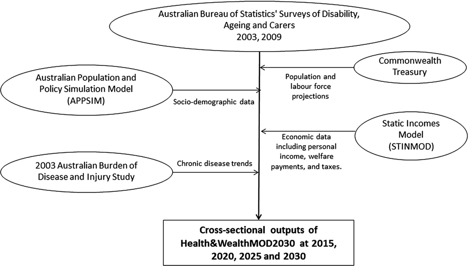 The Costs Of Diabetes Among Australians Aged 4564 Years From 2015 Circuit Diagram Powerpoint Download Figure Open In New Tab 1 Schematic Healthwealthmod2030