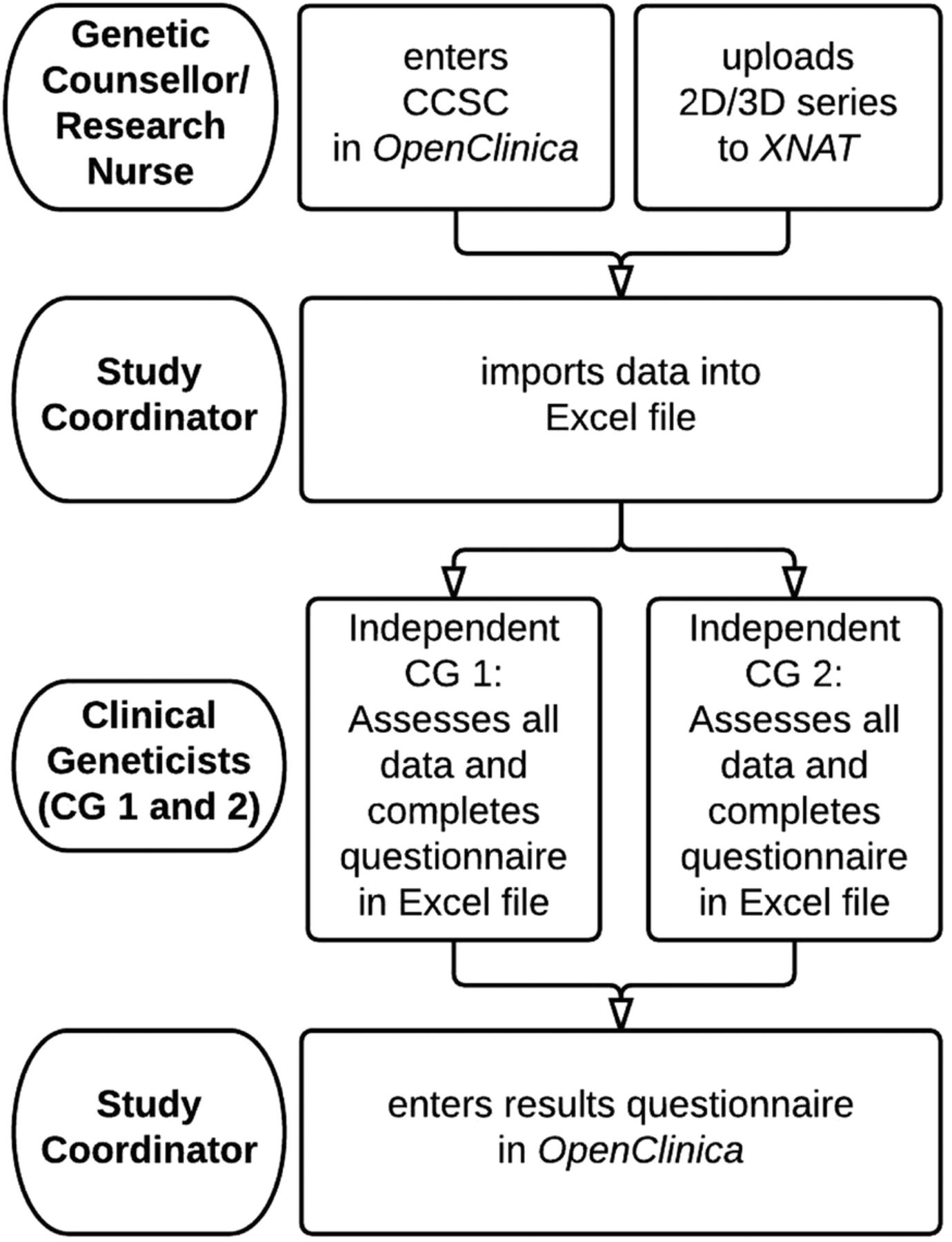 Validation of a clinical screening instrument for tumour