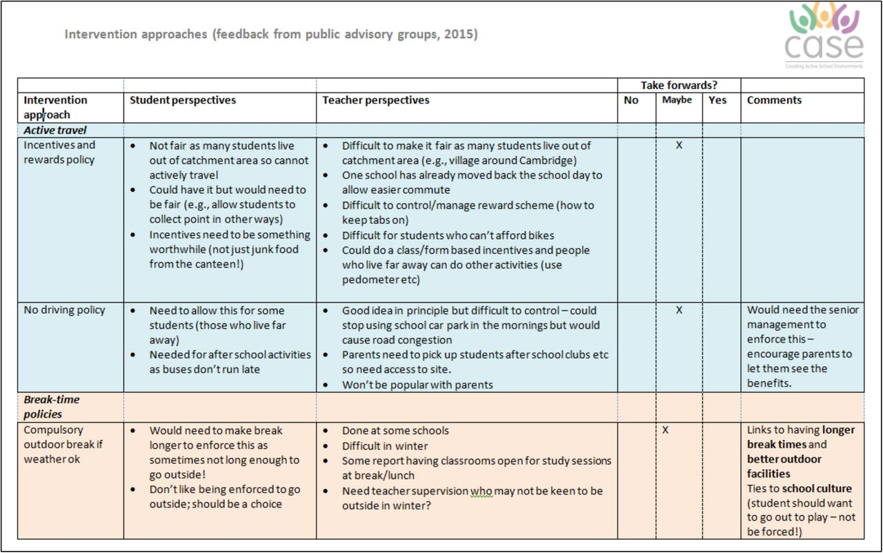 engaging stakeholders and target groups in prioritising a