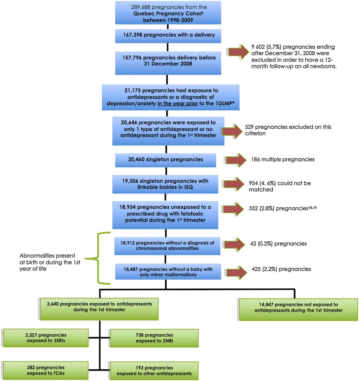 Antidepressant use during pregnancy and the risk of major download figure geenschuldenfo Gallery