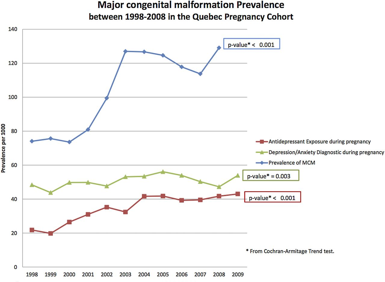 Antidepressant use during pregnancy and the risk of major congenital
