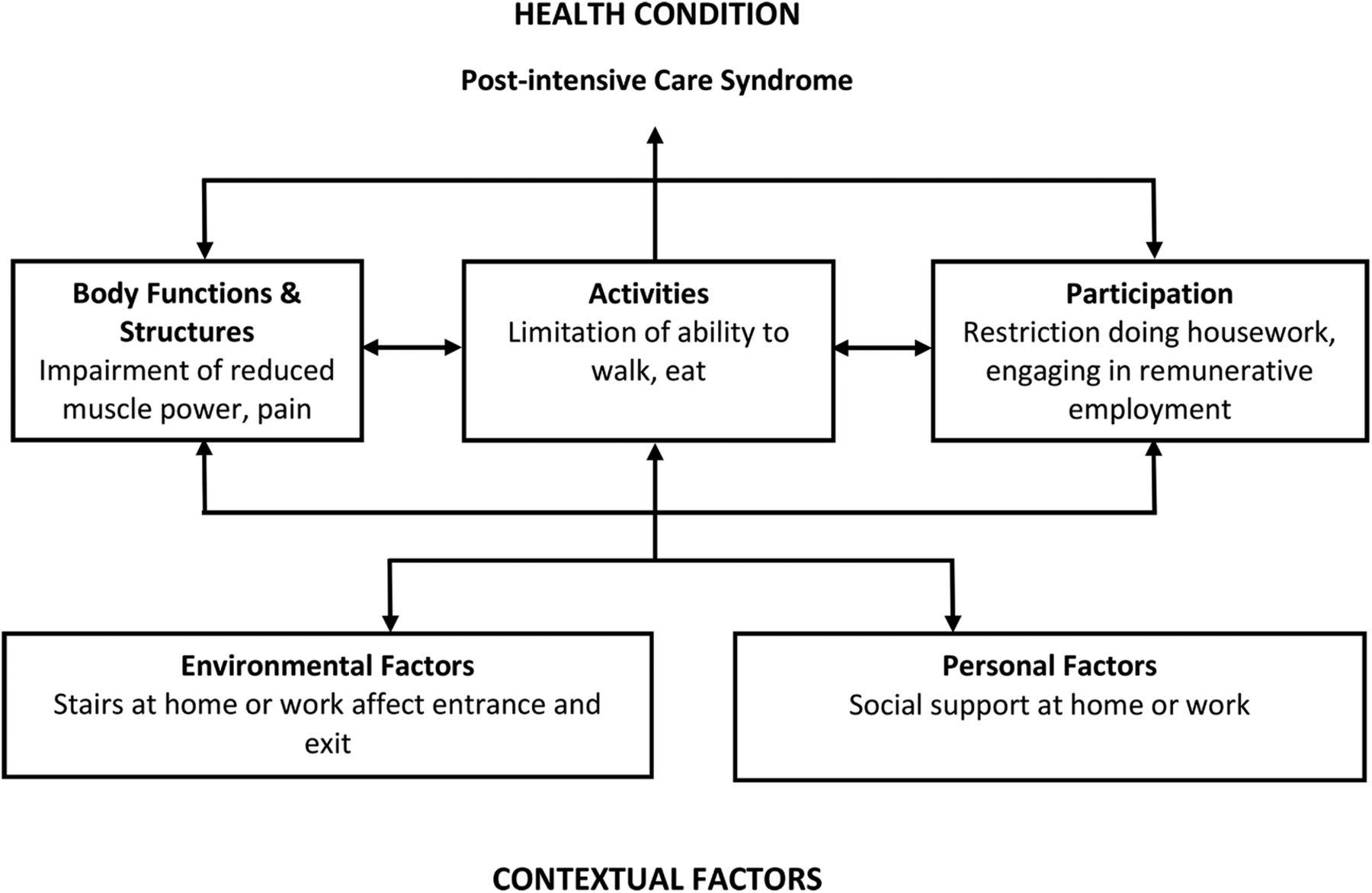 impairments  activity limitations and participation