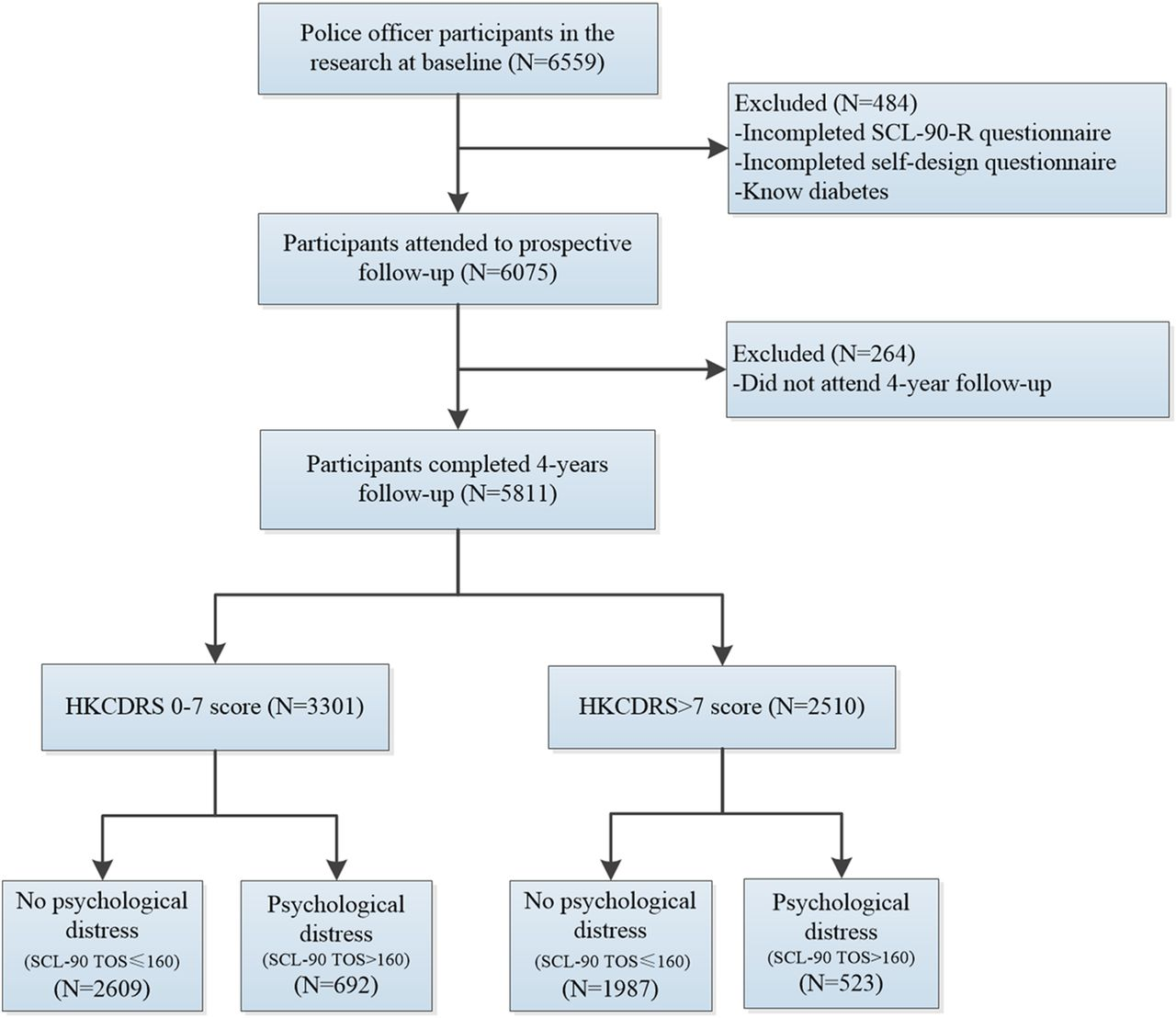 Psychological Distress And Type 2 Diabetes Mellitus A 4 Year