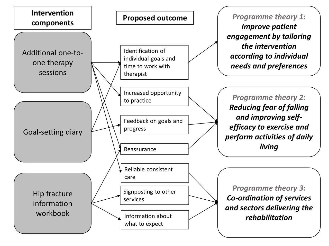 development of an evidence