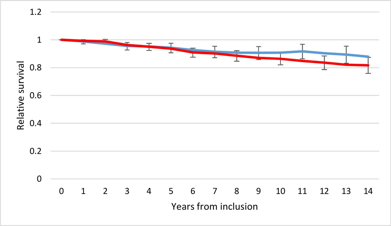 Sex differences in survival of patients with type 2 diabetes