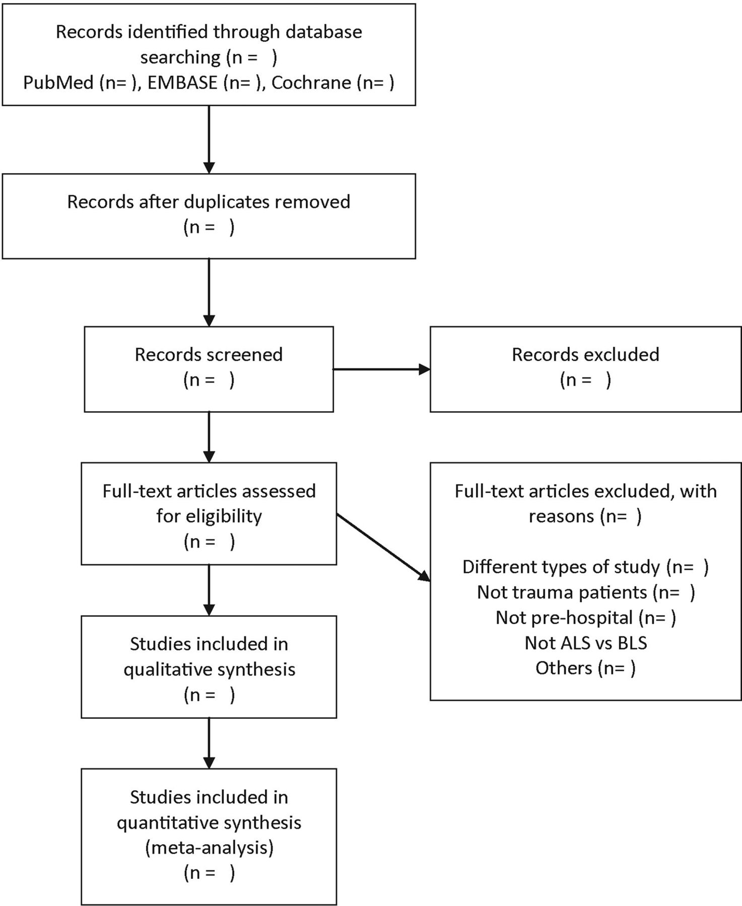 Effects Of Advanced Life Support Versus Basic Life Support On The Mortality Rates Of Patients