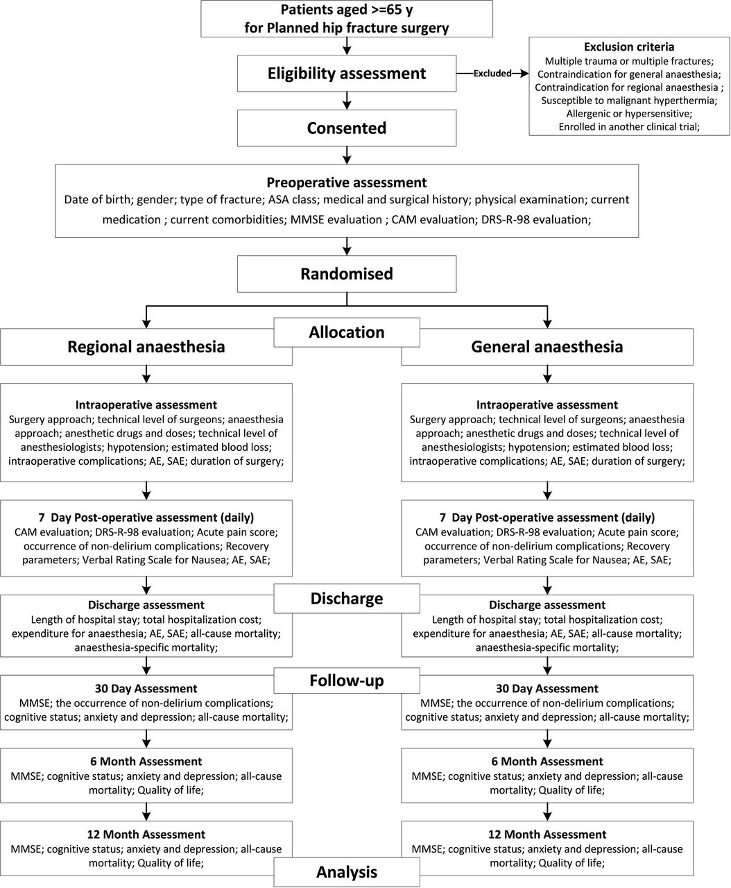 Comparison of regional with general anaesthesia on postoperative – Mini Mental Status Exam Worksheet