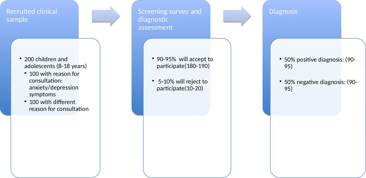 Developing and validating rapid assessment instruments depression