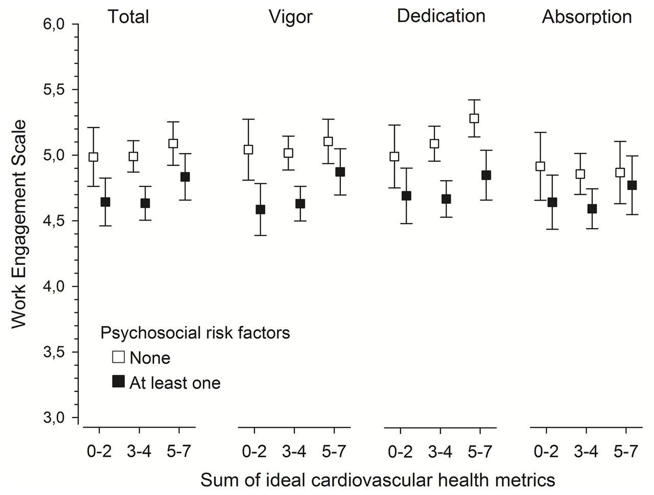 Physical and mental health factors associated with work engagement