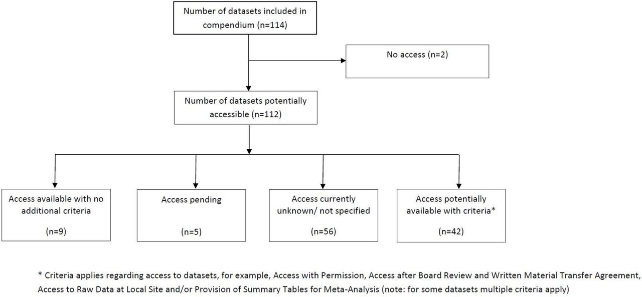 Identifying And Sharing Data For Secondary Data Analysis