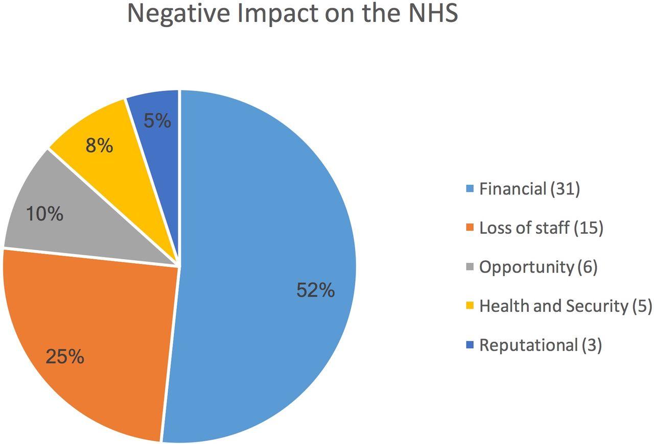questionnaire negative impact of internet