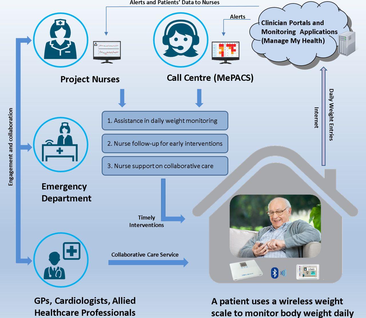 Innovative Telemonitoring Enhanced Care Programme for