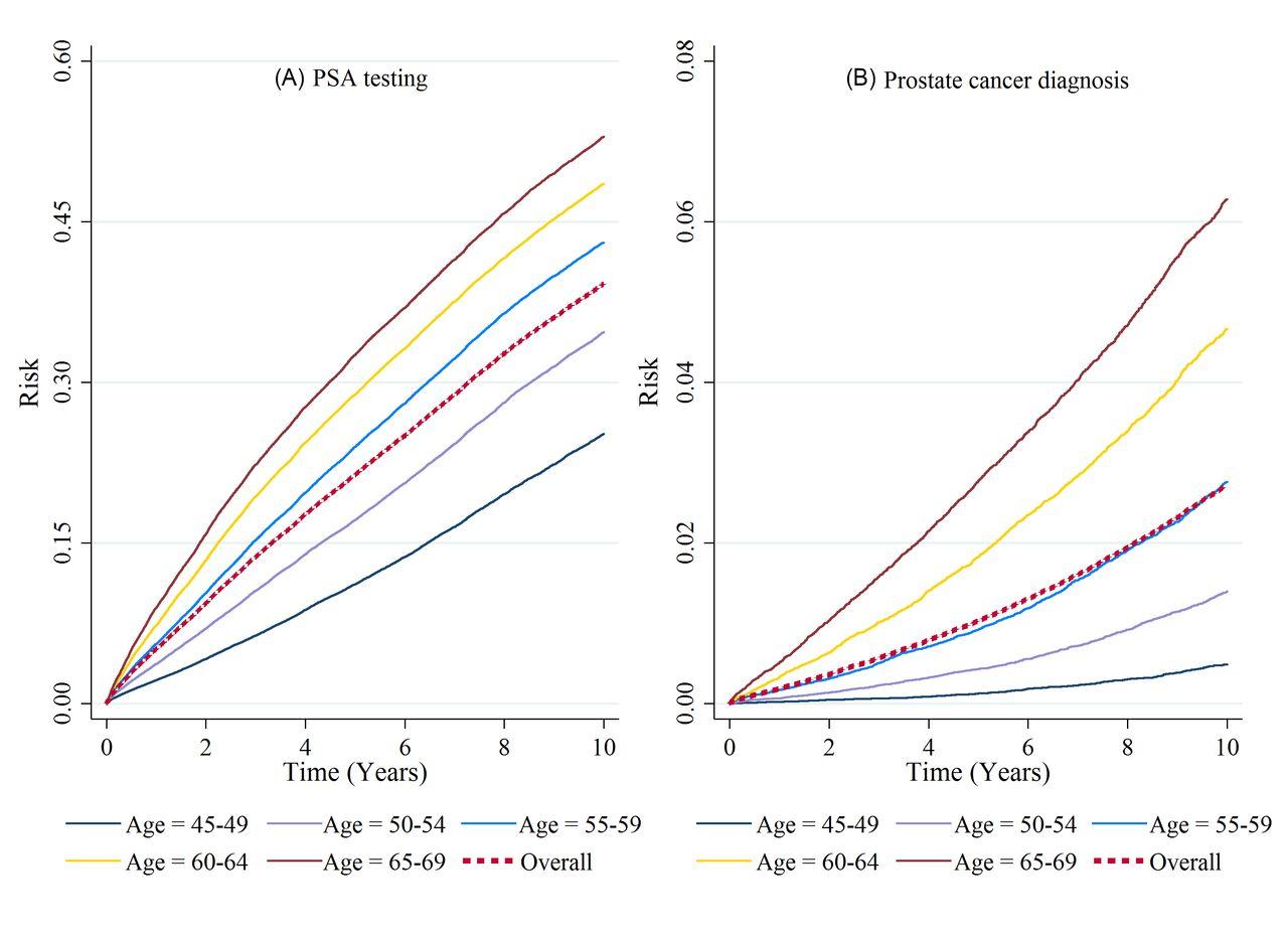 prostate-specific antigen (psa) testing of men in uk general