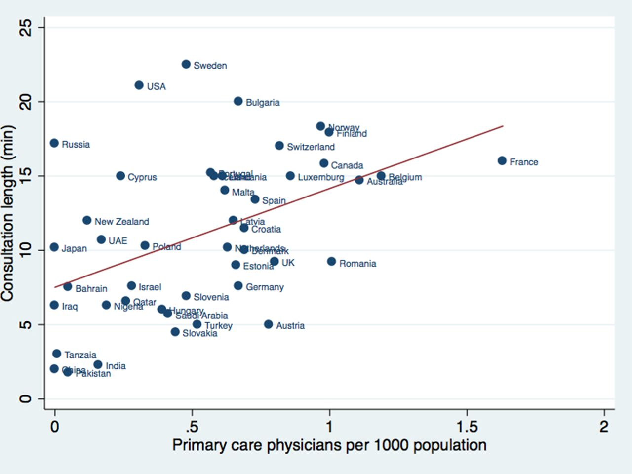 International variations in primary care physician consultation time