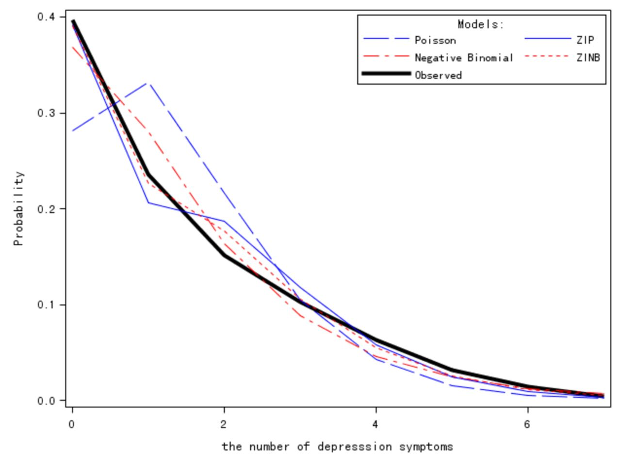 Study of depression influencing factors with zero-inflated