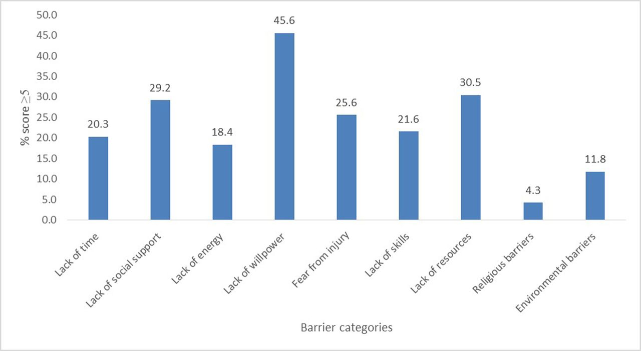 Perceived barriers to leisure time physical activity in