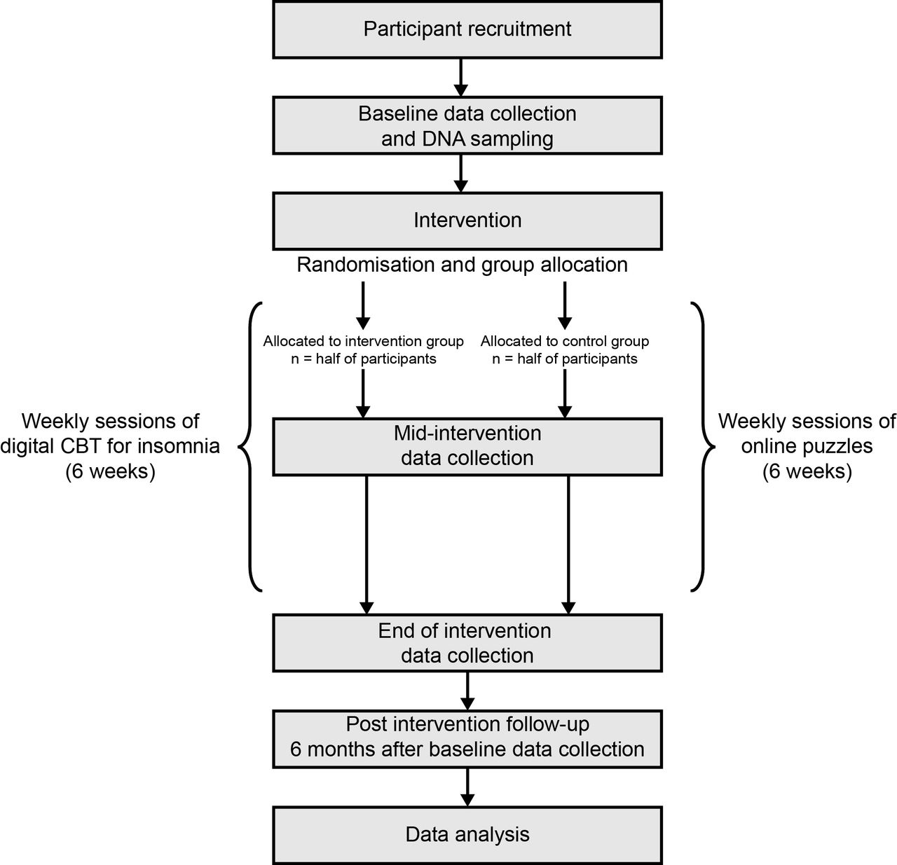 Sleep treatment outcome predictors stop pilot study a protocol download figure open in new tab download powerpoint figure 1 flow chart geenschuldenfo Images