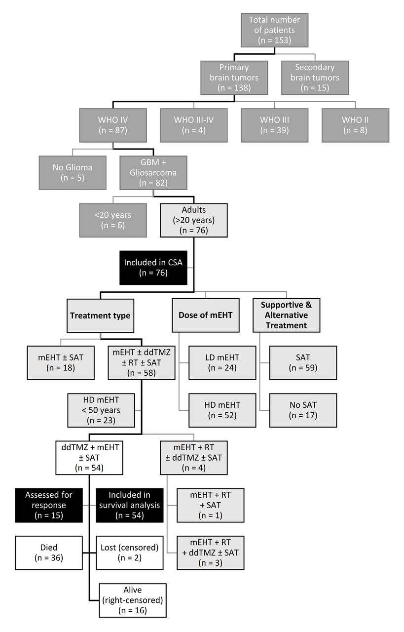 Clinical and economic evaluation of modulated