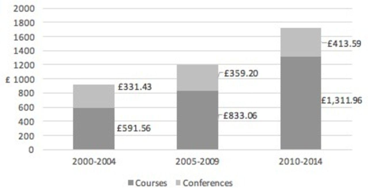 Revalidating medical degree us cost