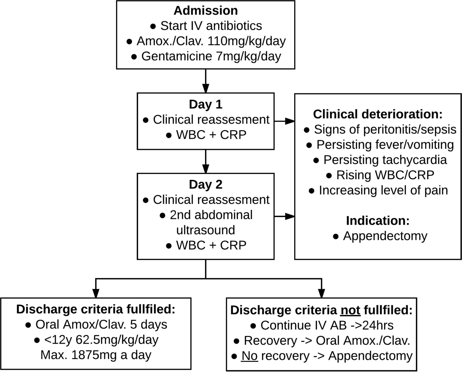 Initial non-operative management of uncomplicated appendicitis in ...