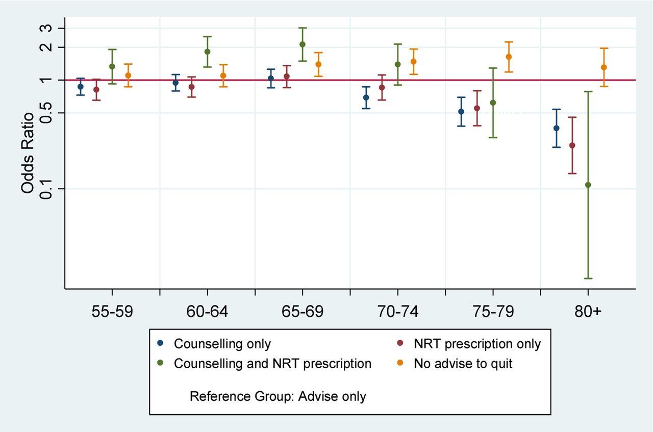 Tolerance of Non-Smokers to Smokers: Analysis of statistics