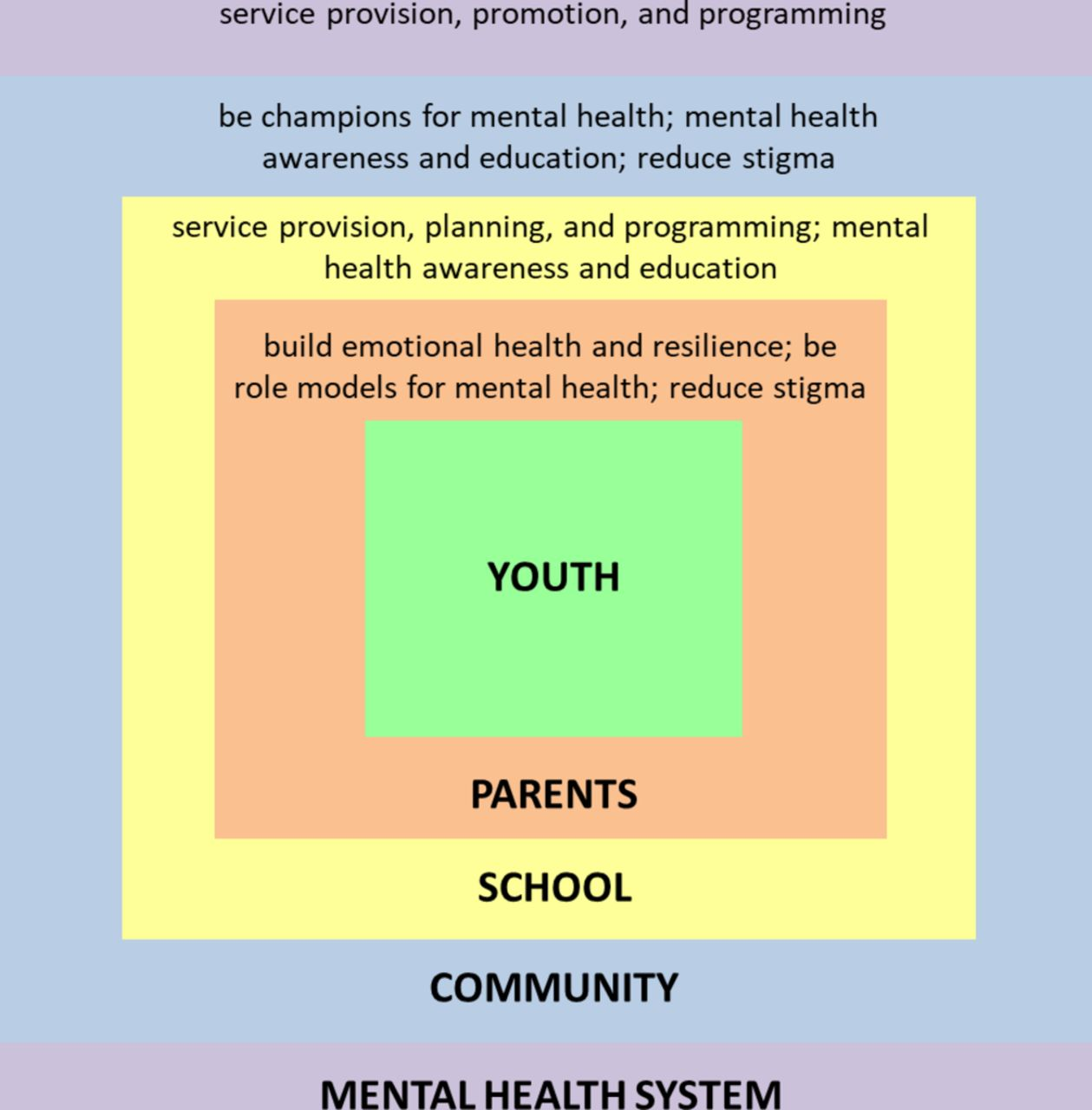 Mental health of south asian youth in peel region toronto canada download figure malvernweather Images