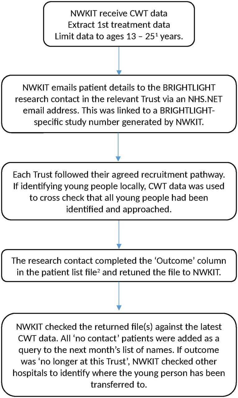 Qualitative study to understand the barriers to recruiting young ...