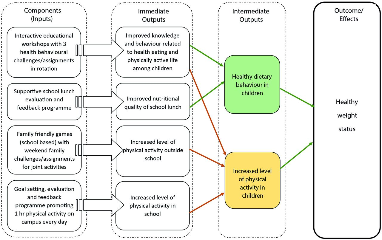 Cluster Randomised Controlled Trial To Assess The Effectiveness And Diagram Logic Games Download Figure