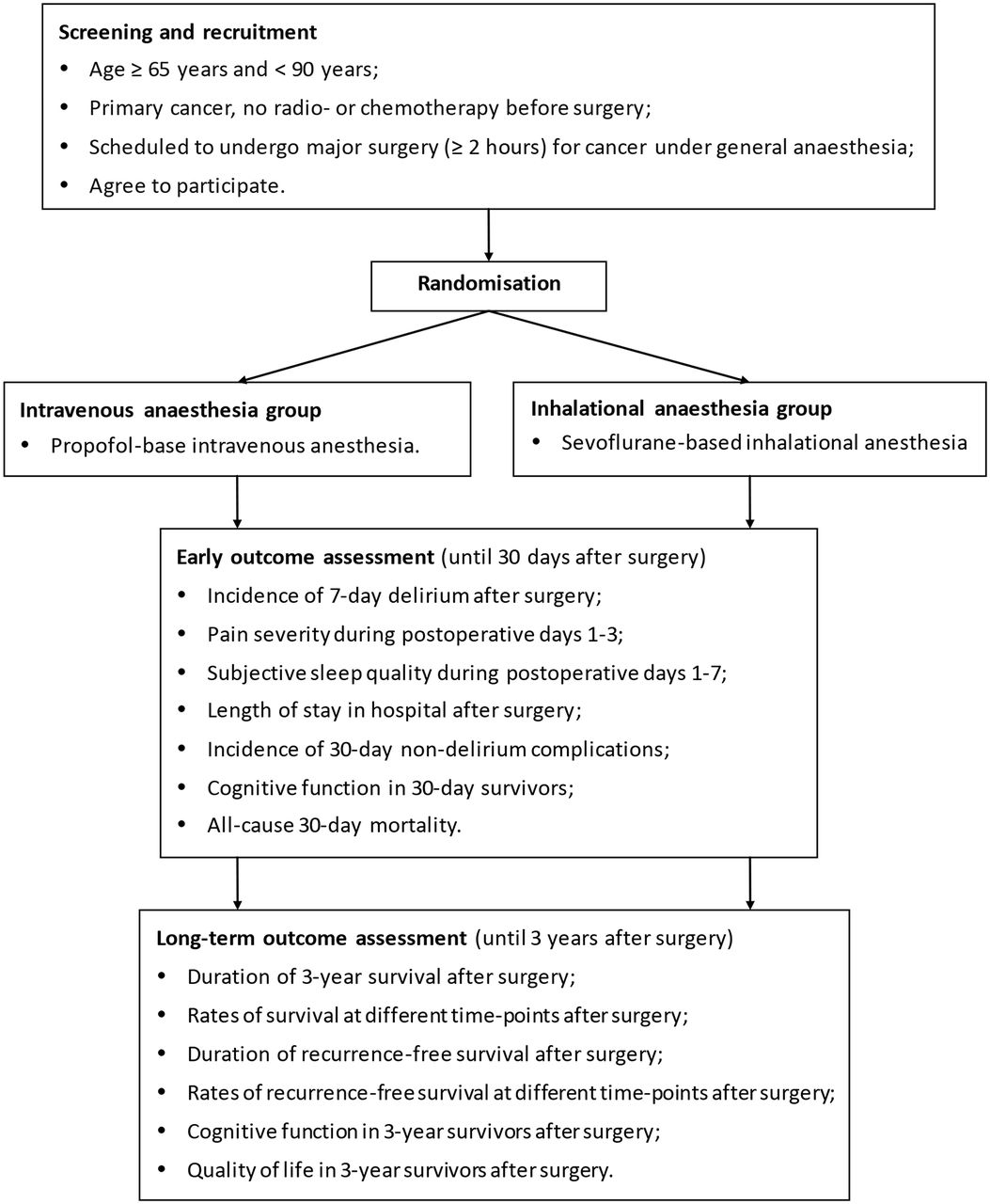 Impact of inhalational versus intravenous anaesthesia on
