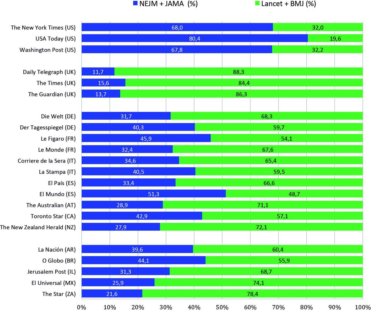 National citation patterns of NEJM, The Lancet, JAMA and The