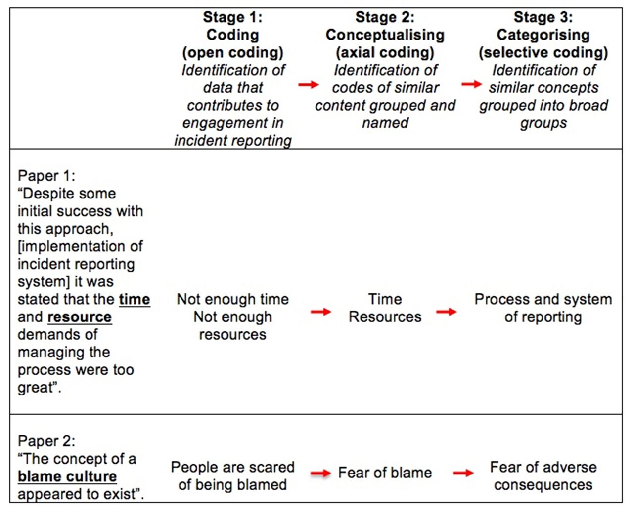 Development Of A Theoretical Framework Of Factors