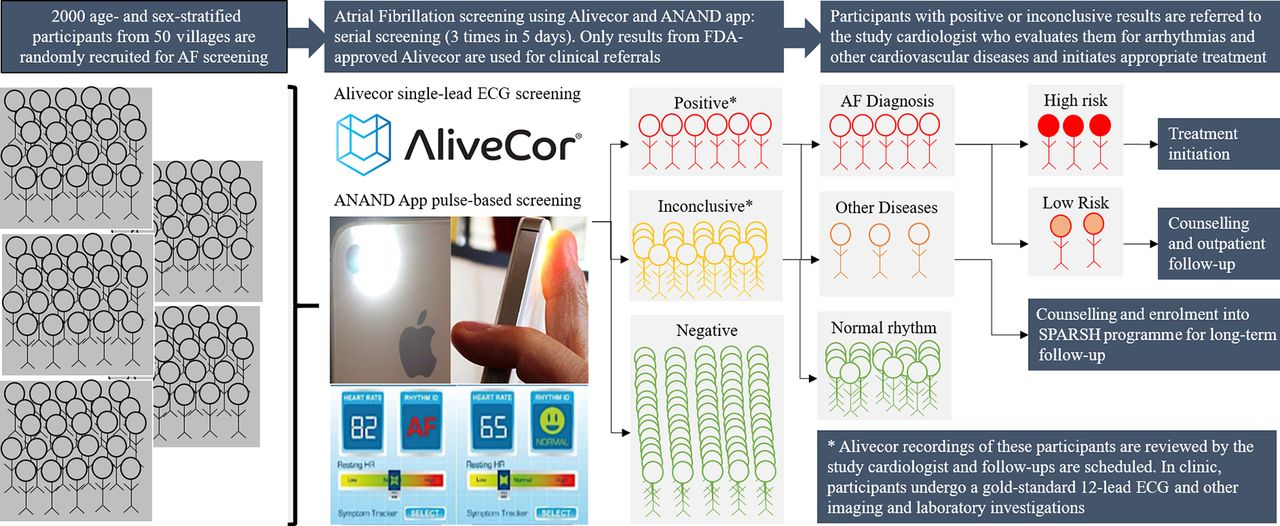 Study protocol for Smartphone Monitoring for Atrial fibrillation in