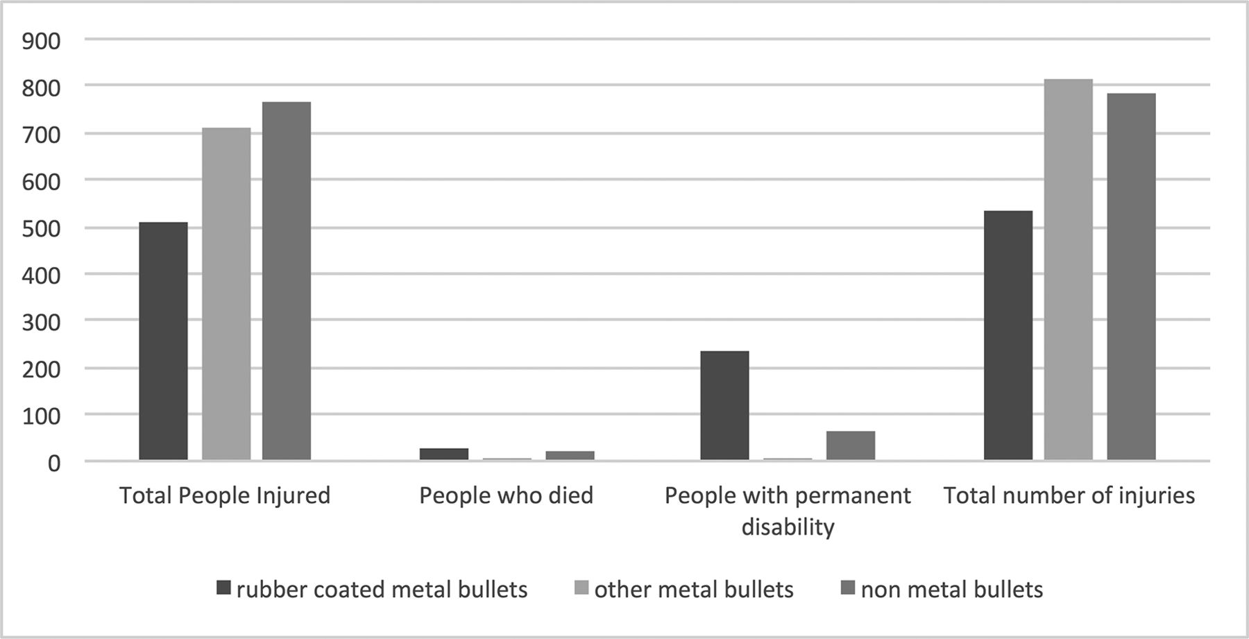 Death Injury And Disability From Kinetic Impact Projectiles In