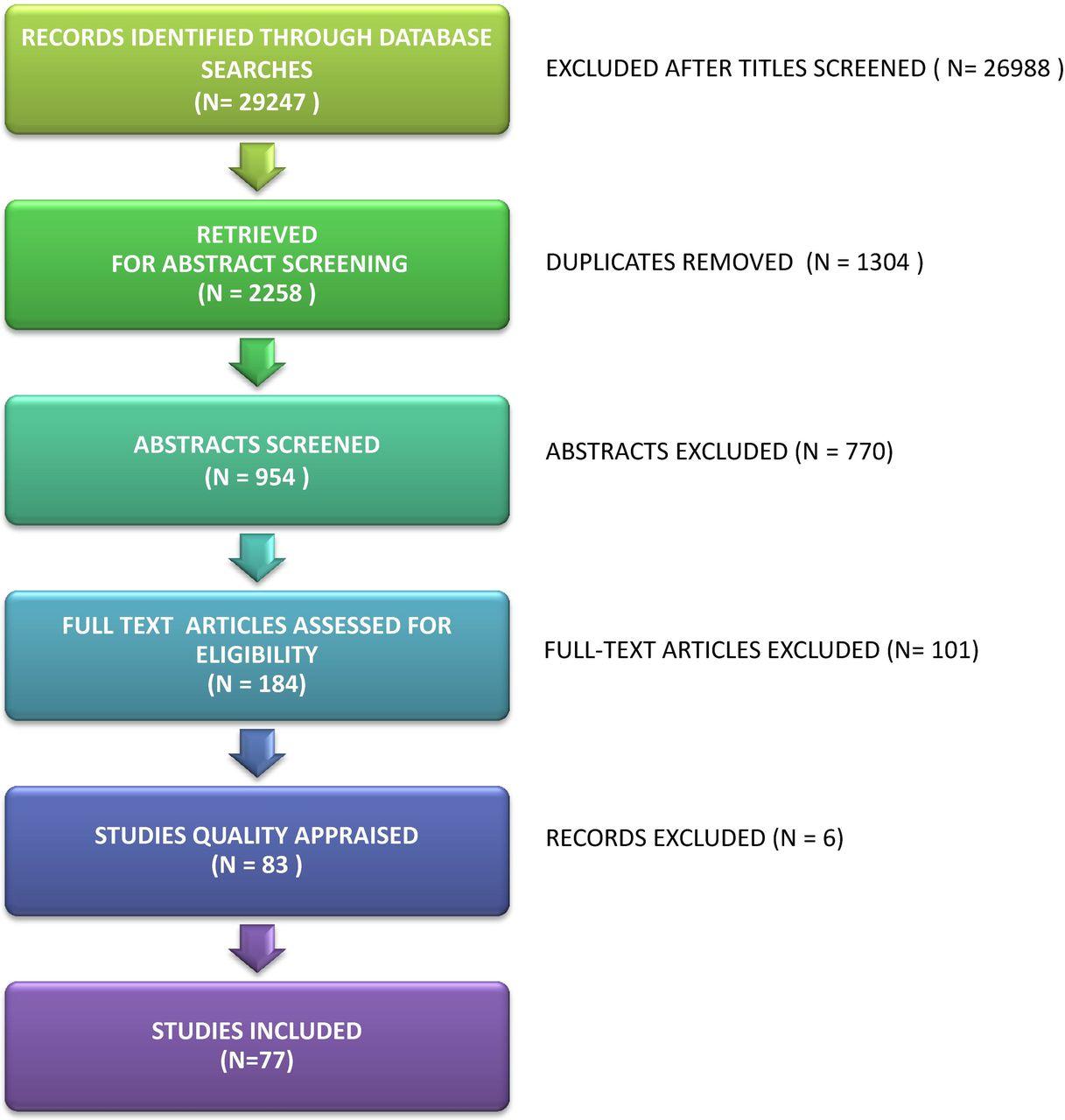 Meta-ethnography to understand healthcare professionals