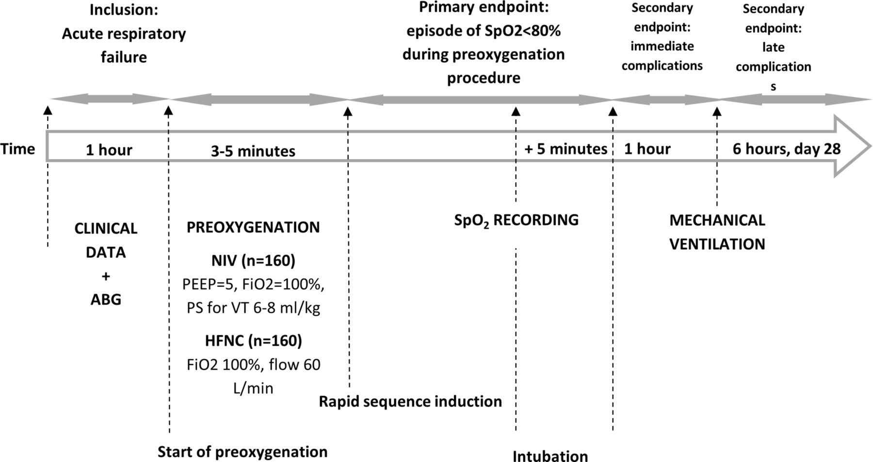 preoxygenation with non