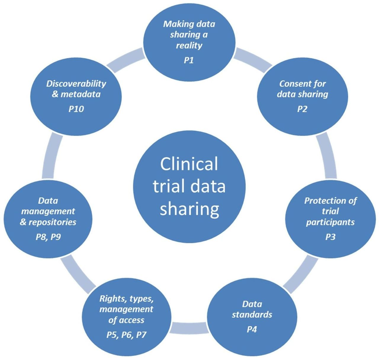 Sharing and reuse of individual participant data from clinical ...