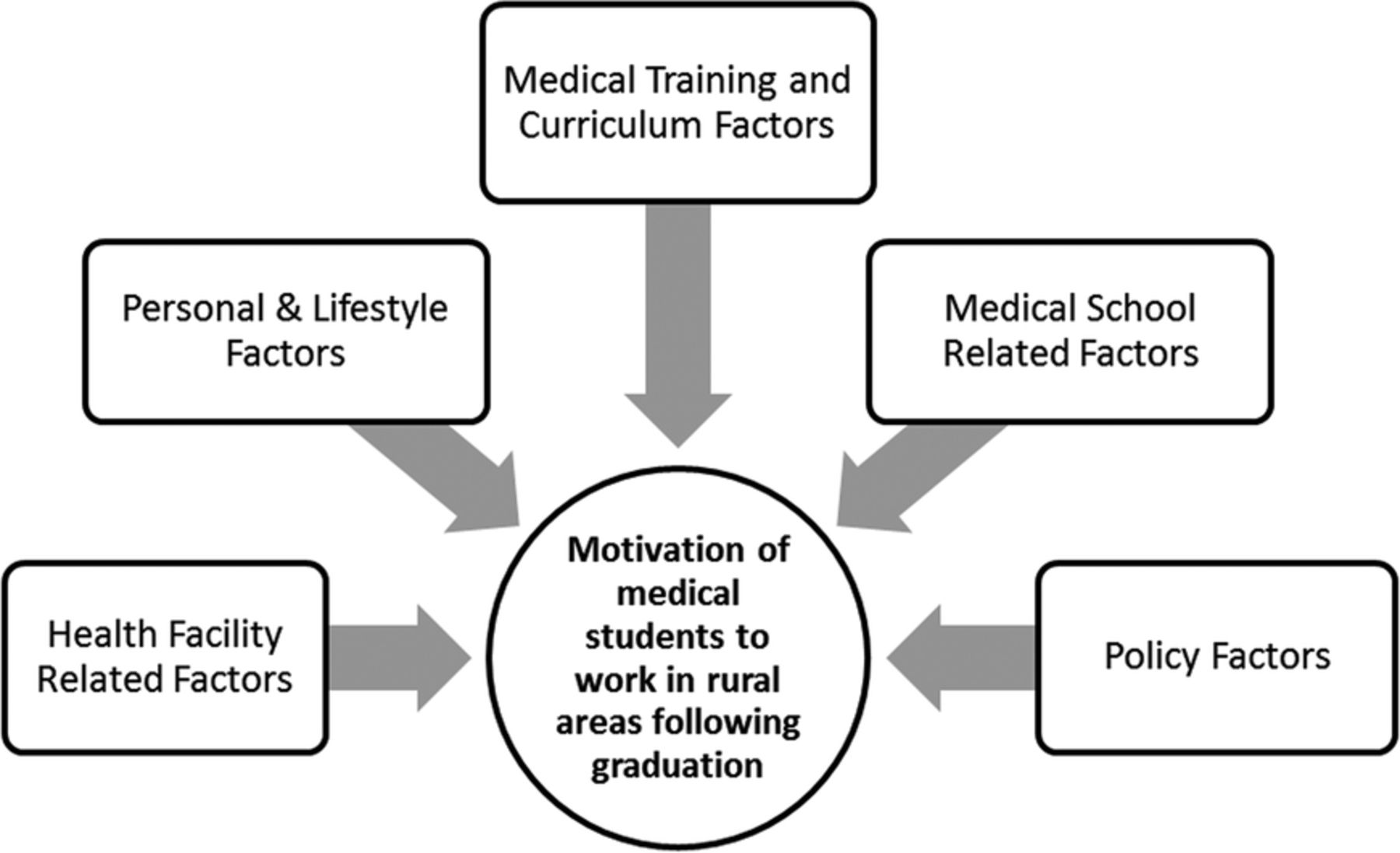 Factors Influencing Medical Students Motivation To