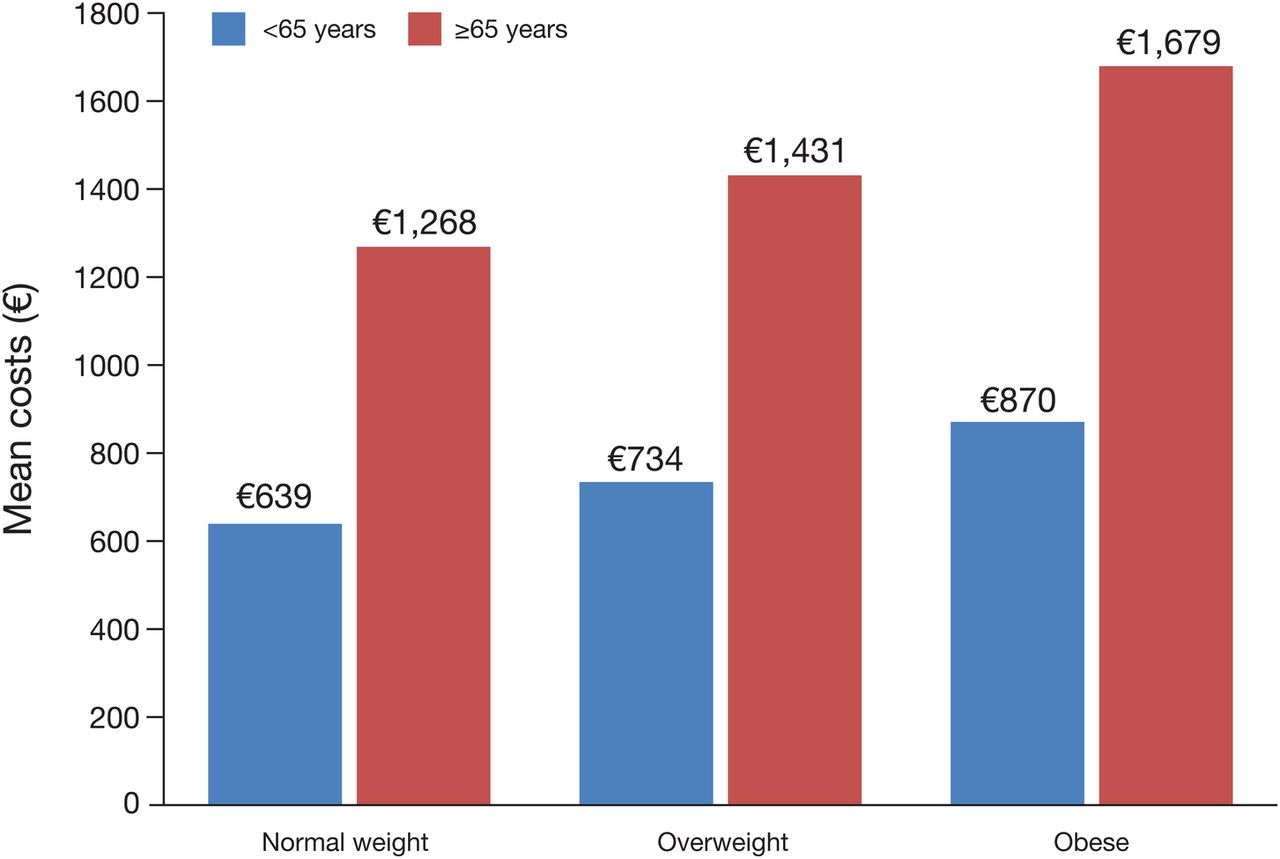 Healthcare usage and economic impact of non-treated obesity