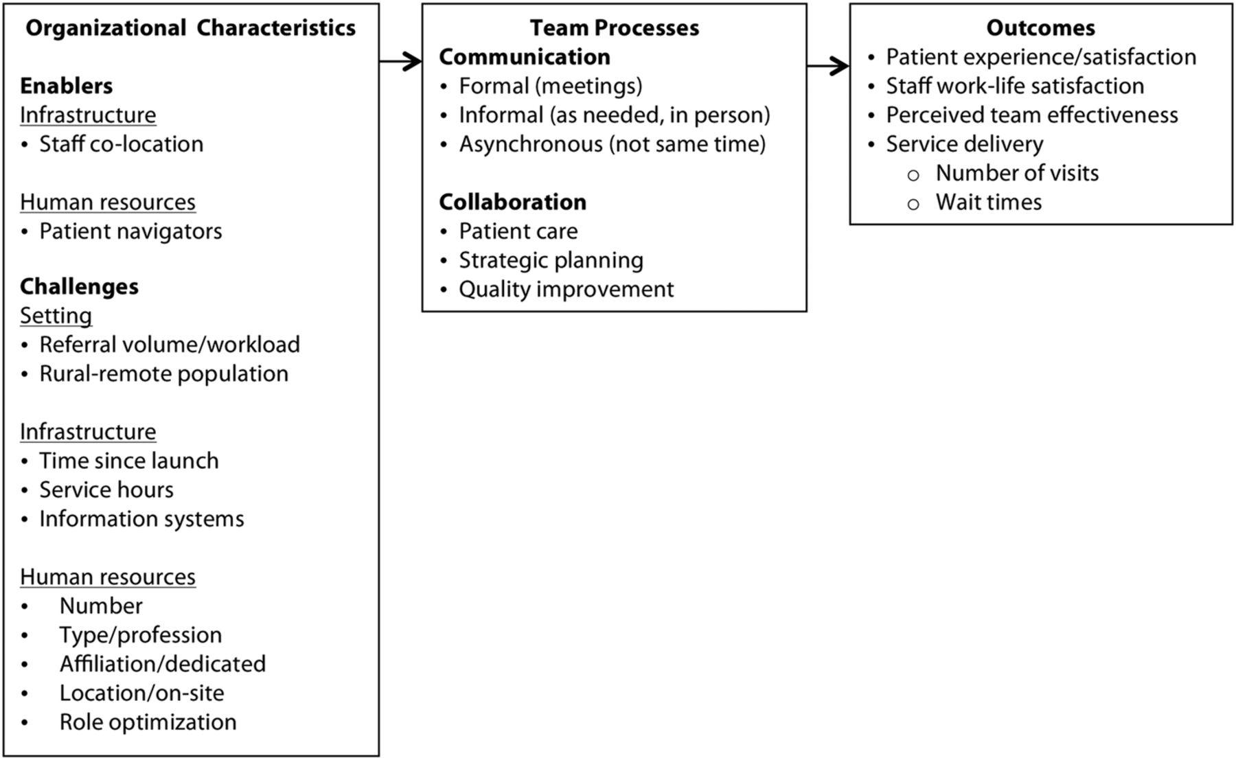 how do organisational characteristics influence teamwork and figure
