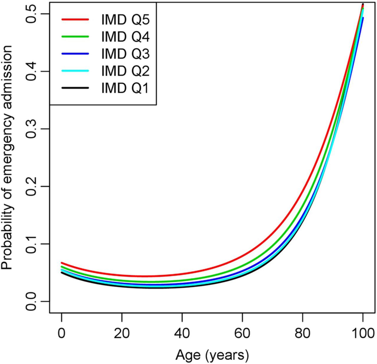 What is the relationship between age and deprivation in influencing ...