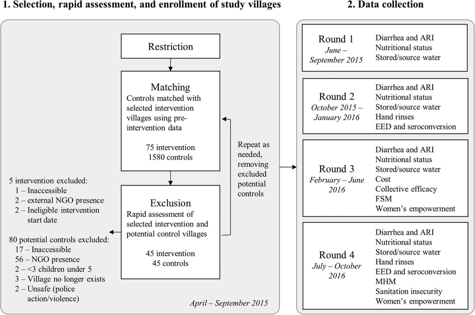 Design and rationale of a matched cohort study to assess the