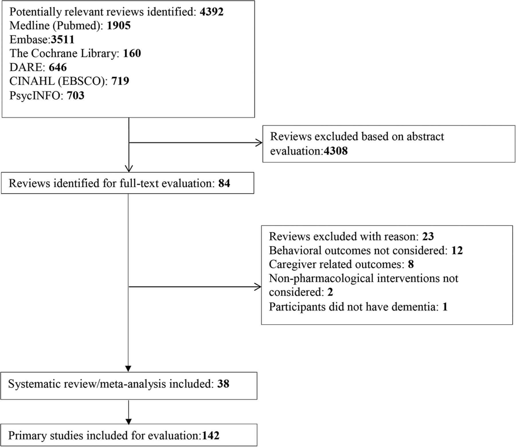 Systematic review of systematic reviews of non