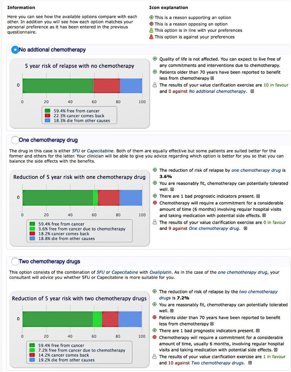 Use of a computerised decision aid (DA) to inform the