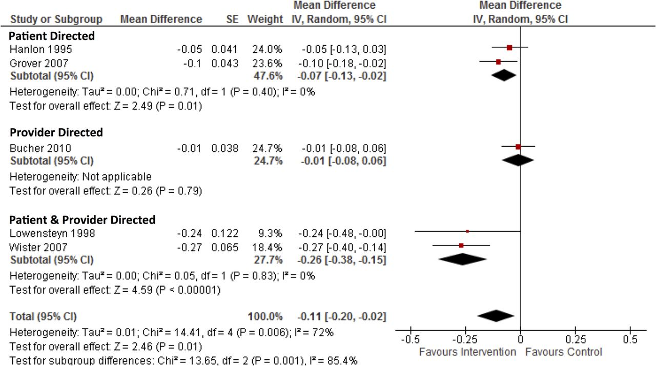 Global cardiovascular risk assessment in the primary prevention of