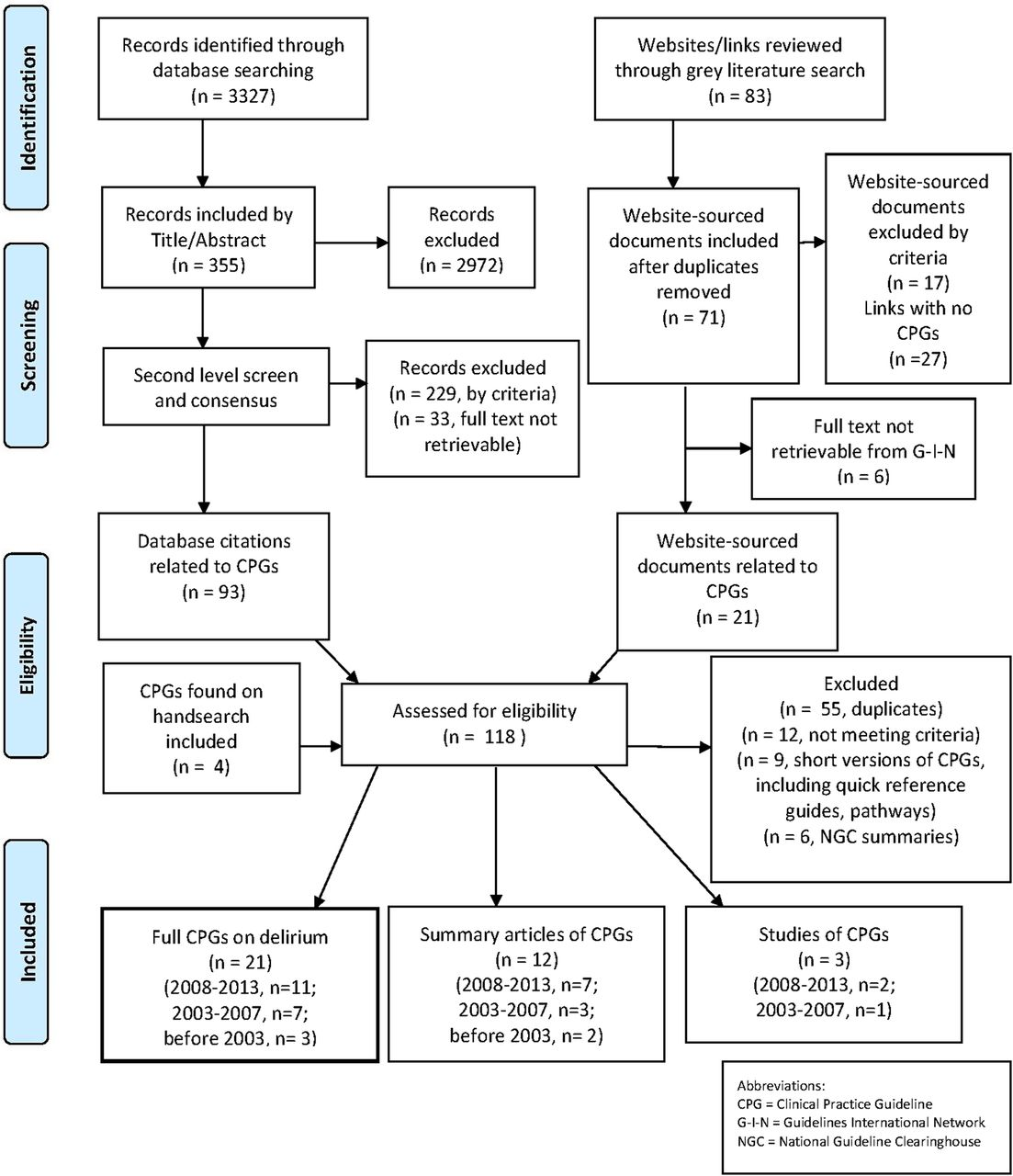 Quality of clinical practice guidelines in delirium  a systematic appraisal   BMJ Open