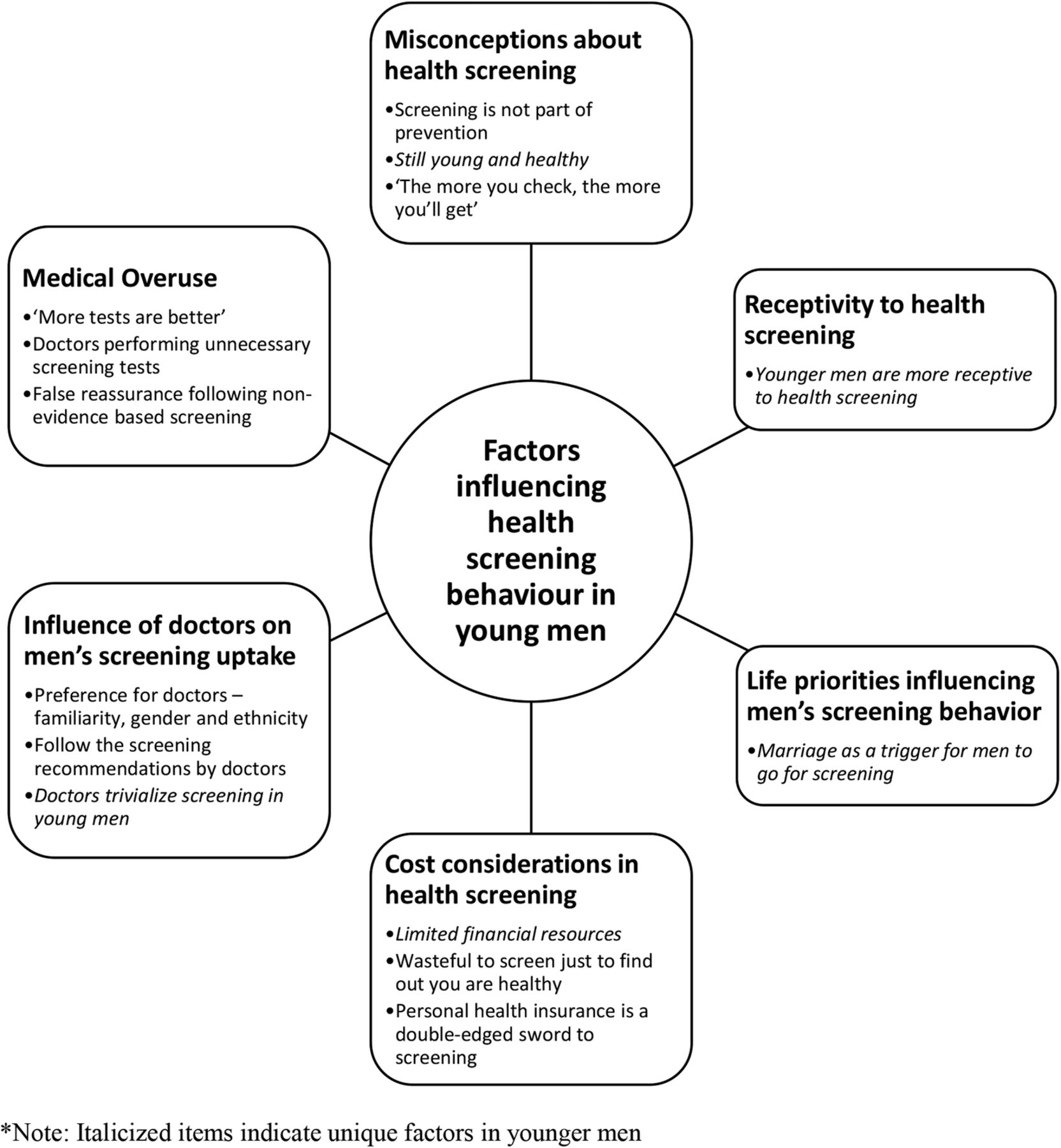 Factors Influencing Young Men S Decision To Undergo Health