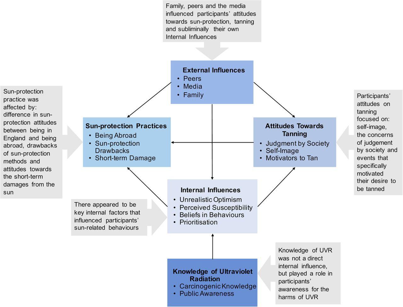 key internal and external influences affecting